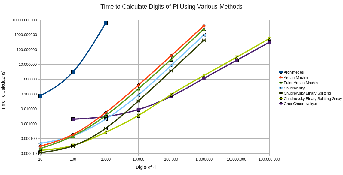 Chart of timings for calculating π with various methods